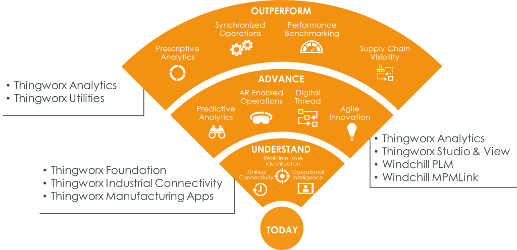 Manufacturing Journey