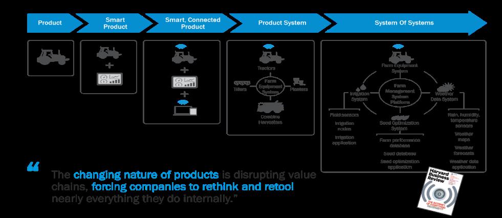 product lifecycle management prosessikuvaus